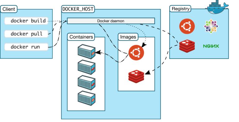 Architettura Docker